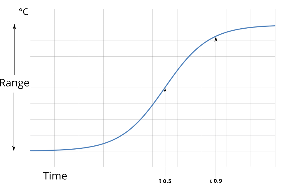 Thermal S Curve Graph